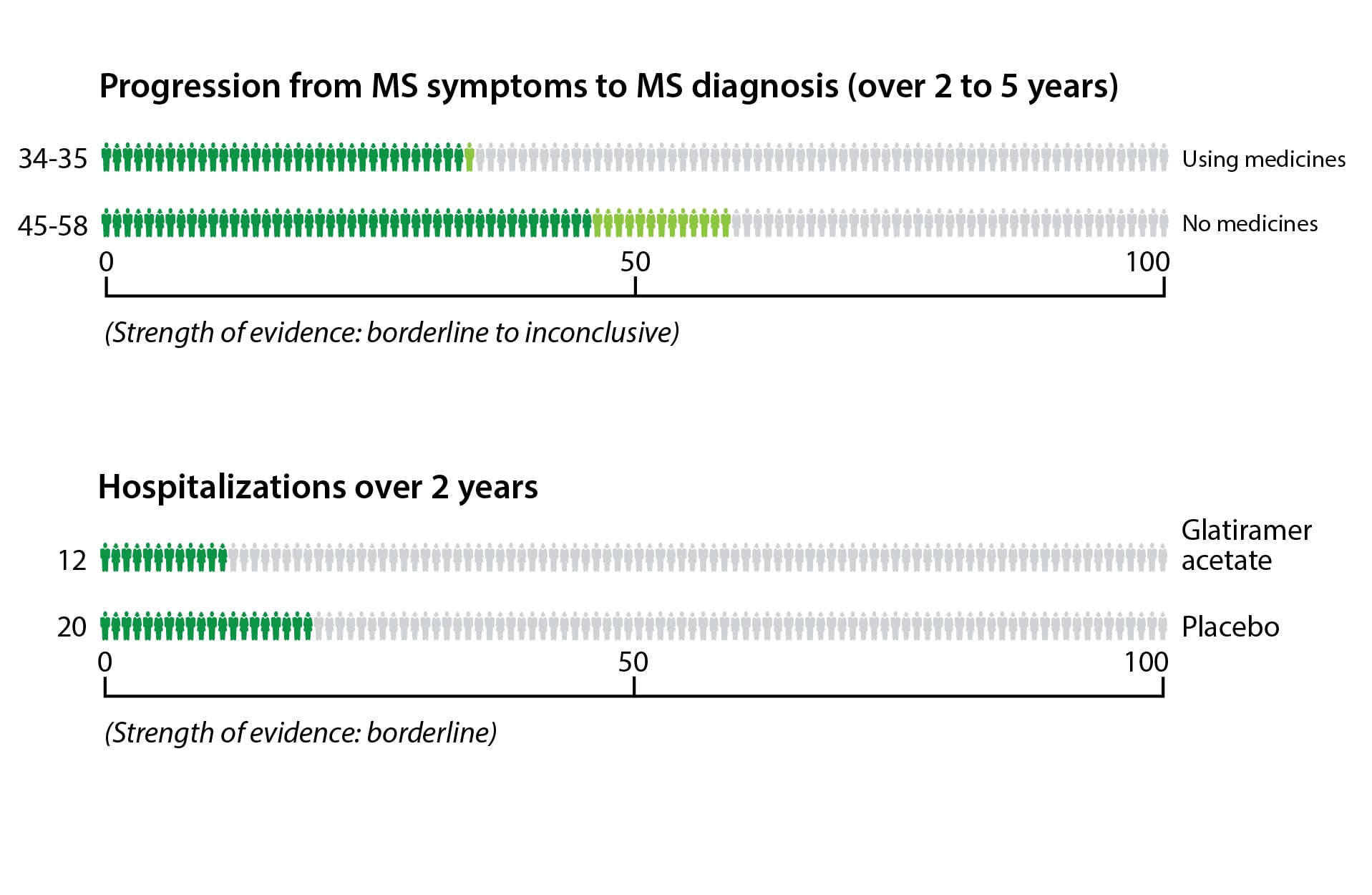Out of 100 people who have had an MS-like episode but have not been diagnosed with MS, 45 to 58 out of 100 may progress to an MS diagnosis if they don't take medicines. If they do take medicines, 34 to 35 out of 100 may progress to an MS diagnosis. Out of 100 people taking glatiramer acetate, 12 will need to be hospitalized at some point during a 2-year period, compared to 20 people out of 100 who are taking a placebo.